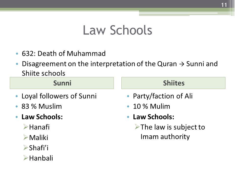 Law Schools SunniShiites Loyal followers of Sunni 83 % Muslim Law Schools:  Hanafi  Maliki  Shafi'i  Hanbali Party/faction of Ali 10 % Mulim Law Schools:  The law is subject to Imam authority 11 632: Death of Muhammad Disagreement on the interpretation of the Quran  Sunni and Shiite schools