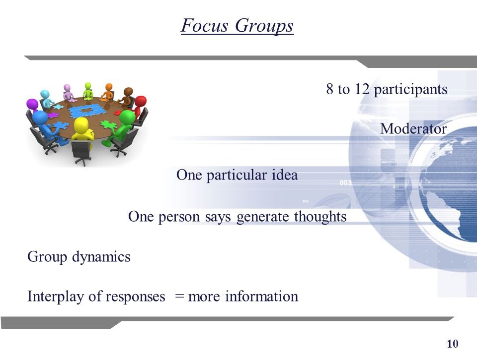 10 Focus Groups 8 to 12 participants Moderator One particular idea One person says generate thoughts Group dynamics Interplay of responses = more info