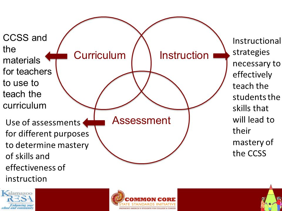 Instructiona CurriculumInstruction Assessment CCSS and the materials for teachers to use to teach the curriculum Instructional strategies necessary to effectively teach the students the skills that will lead to their mastery of the CCSS Use of assessments for different purposes to determine mastery of skills and effectiveness of instruction