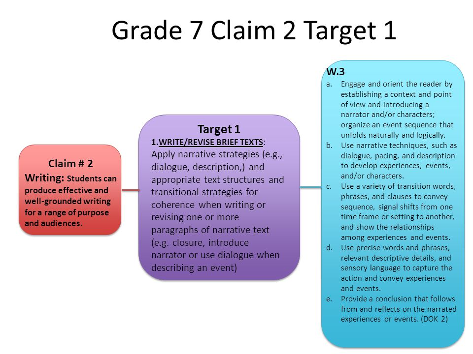 Grade 7 Claim 2 Target 1 Target 1 1.WRITE/REVISE BRIEF TEXTS: Apply narrative strategies (e.g., dialogue, description,) and appropriate text structures and transitional strategies for coherence when writing or revising one or more paragraphs of narrative text (e.g.