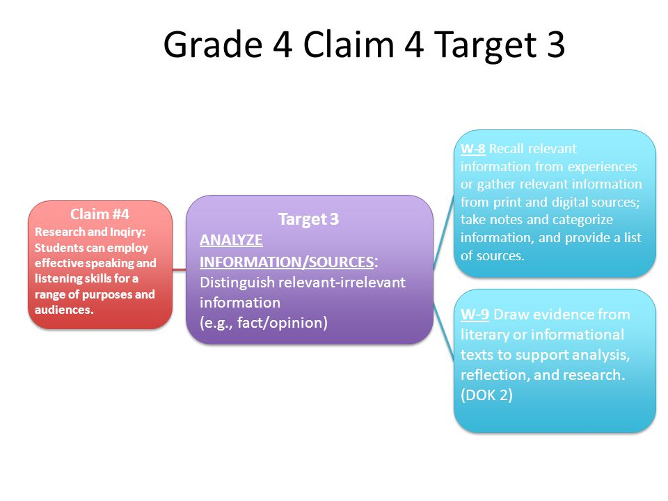 Grade 4 Claim 4 Target 3 Target 3 ANALYZE INFORMATION/SOURCES : Distinguish relevant-irrelevant information (e.g., fact/opinion) Target 3 ANALYZE INFORMATION/SOURCES : Distinguish relevant-irrelevant information (e.g., fact/opinion) Claim #4 Research and Inqiry: Students can employ effective speaking and listening skills for a range of purposes and audiences.