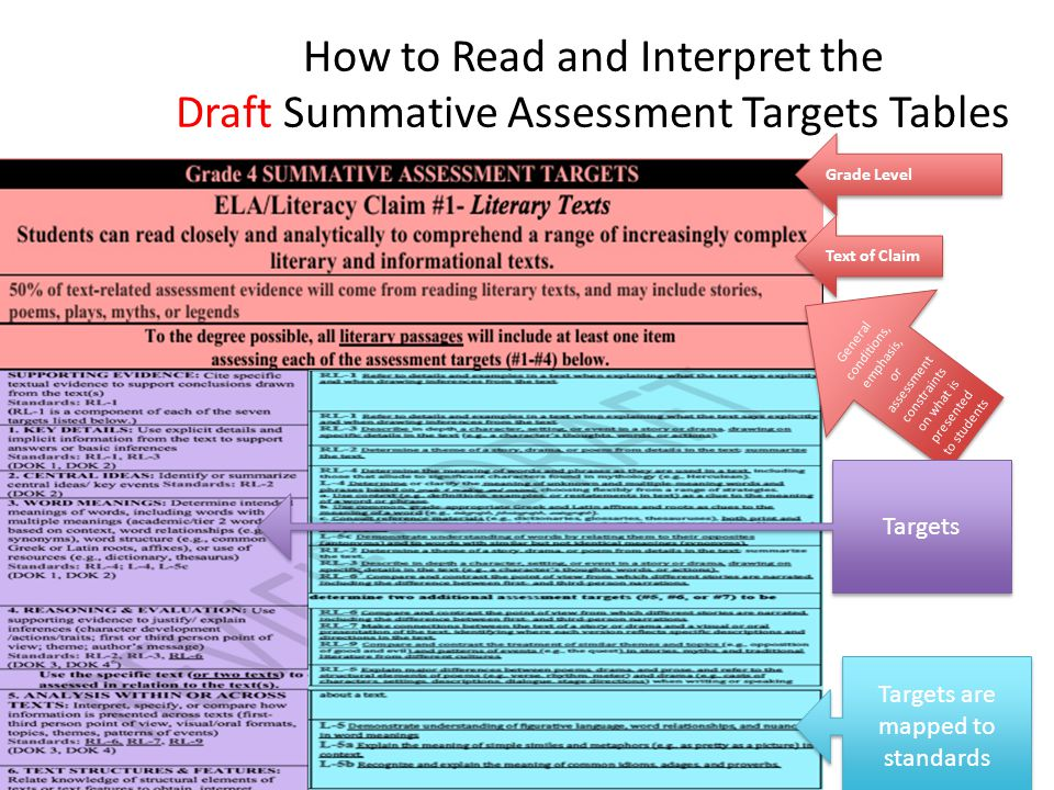 How to Read and Interpret the Draft Summative Assessment Targets Tables Grade Level Text of Claim General conditions, emphasis, or assessment constraints on what is presented to students Targets Targets are mapped to standards