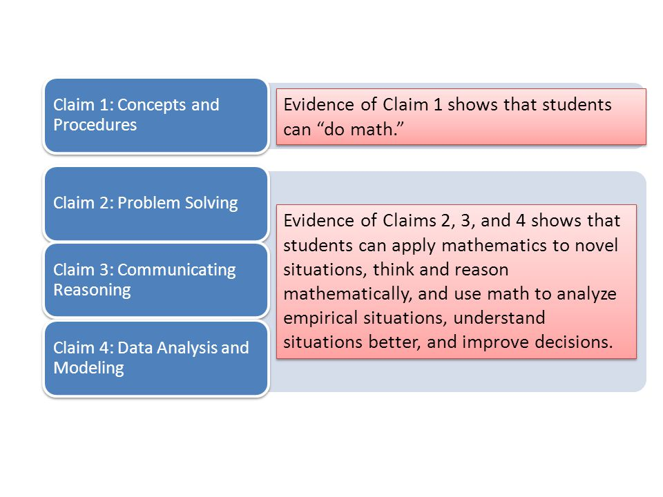 Claim 1: Concepts and Procedures Evidence of Claim 1 shows that students can do math. Claim 2: Problem Solving Claim 3: Communicating Reasoning Claim 4: Data Analysis and Modeling Evidence of Claims 2, 3, and 4 shows that students can apply mathematics to novel situations, think and reason mathematically, and use math to analyze empirical situations, understand situations better, and improve decisions.