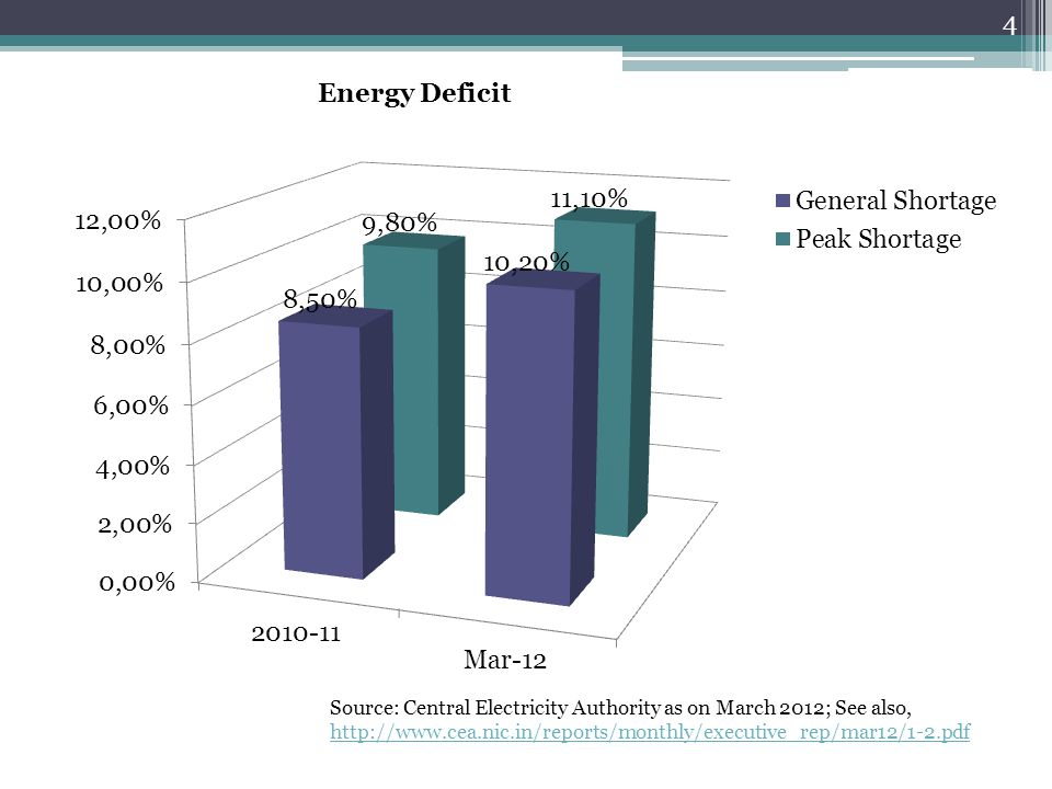 4 Energy Deficit Source: Central Electricity Authority as on March 2012; See also, http://www.cea.nic.in/reports/monthly/executive_rep/mar12/1-2.pdf http://www.cea.nic.in/reports/monthly/executive_rep/mar12/1-2.pdf