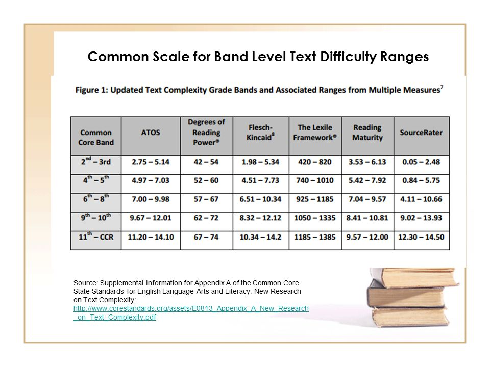 Common Scale for Band Level Text Difficulty Ranges Source: Supplemental Information for Appendix A of the Common Core State Standards for English Language Arts and Literacy: New Research on Text Complexity: http://www.corestandards.org/assets/E0813_Appendix_A_New_Research _on_Text_Complexity.pdf http://www.corestandards.org/assets/E0813_Appendix_A_New_Research _on_Text_Complexity.pdf
