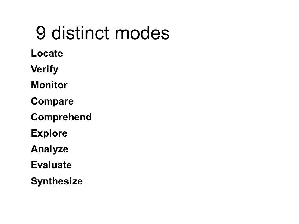 Locate Verify Monitor Compare Comprehend Explore Analyze Evaluate Synthesize 9 distinct modes