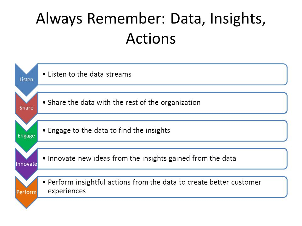 Always Remember: Data, Insights, Actions Listen Listen to the data streams Share Share the data with the rest of the organization Engage Engage to the data to find the insights Innovate Innovate new ideas from the insights gained from the data Perform Perform insightful actions from the data to create better customer experiences