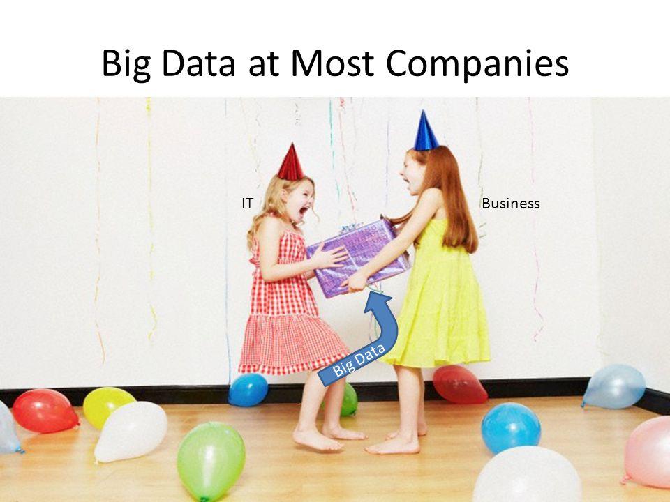 Big Data at Most Companies Big Data ITBusiness