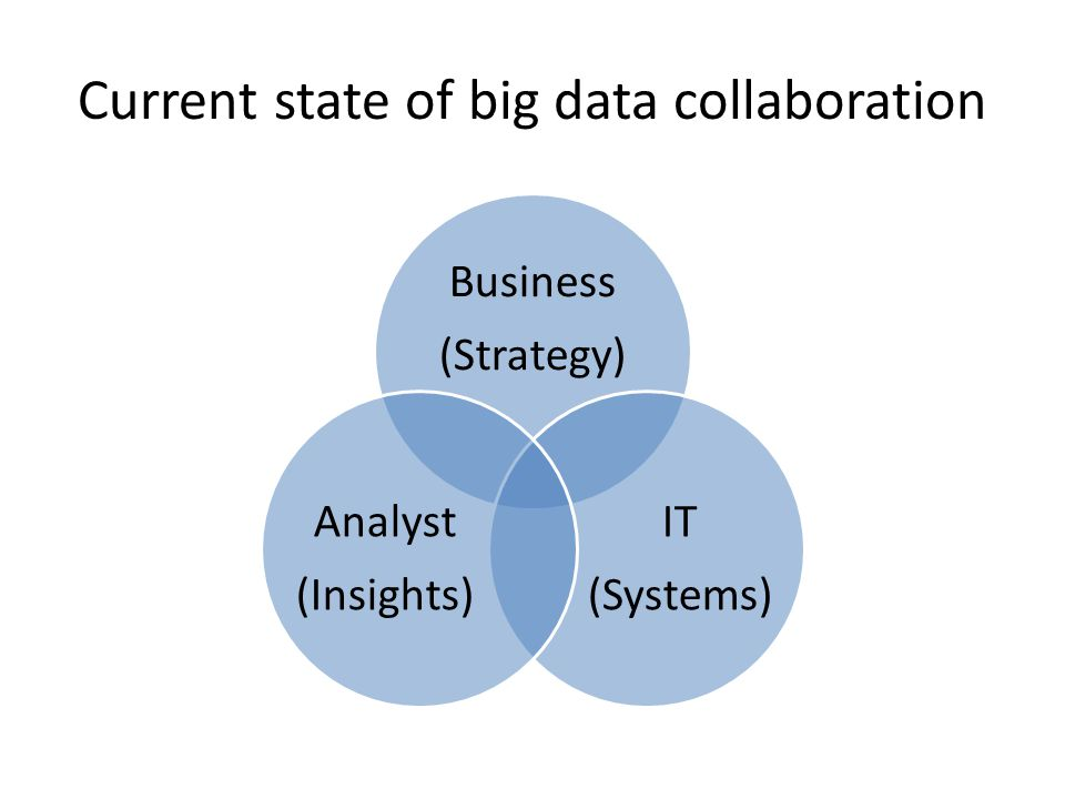 Current state of big data collaboration Business (Strategy) IT (Systems) Analyst (Insights)