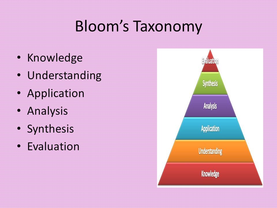 Bloom's Taxonomy Knowledge Understanding Application Analysis Synthesis Evaluation