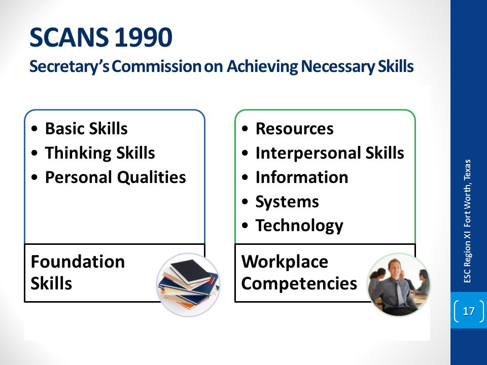 SCANS 1990 Secretary's Commission on Achieving Necessary Skills Basic Skills Thinking Skills Personal Qualities Foundation Skills Resources Interperso