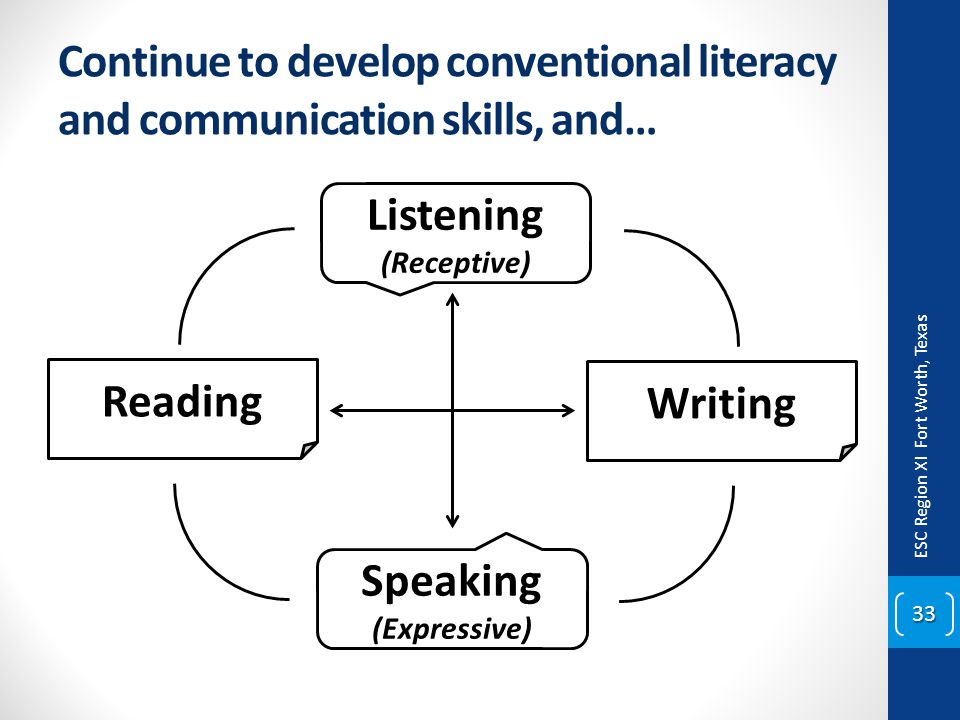 Continue to develop conventional literacy and communication skills, and… ESC Region XI Fort Worth, Texas 33 Listening (Receptive) Speaking (Expressive
