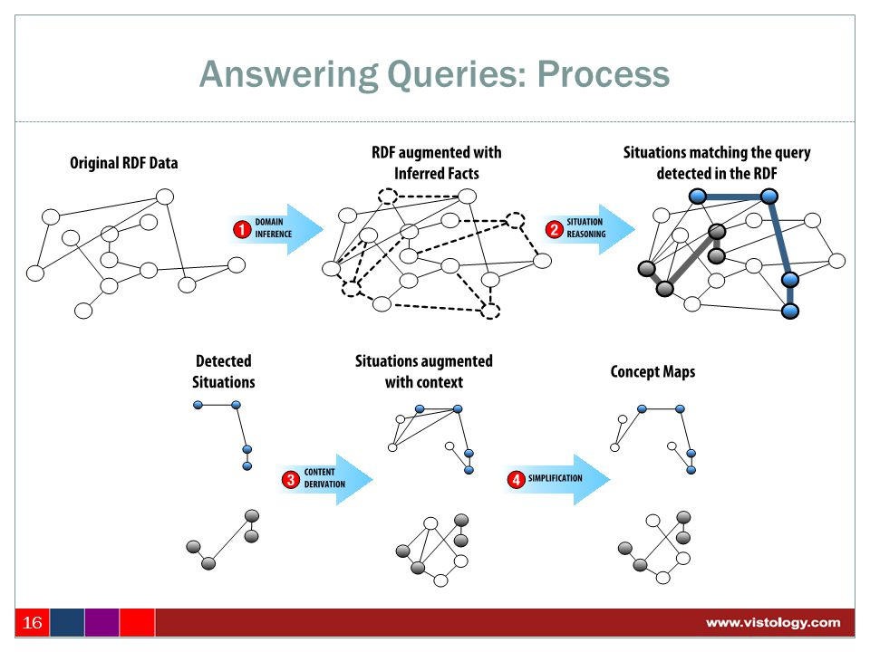 Answering Queries: Process 16