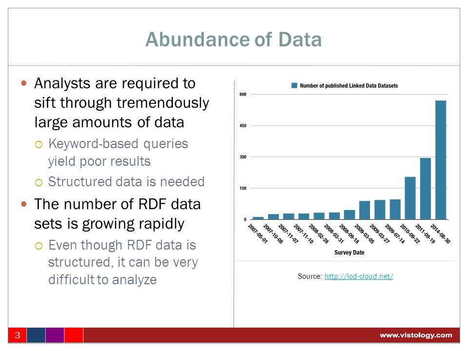 Abundance of Data 3 Analysts are required to sift through tremendously large amounts of data  Keyword-based queries yield poor results  Structured d