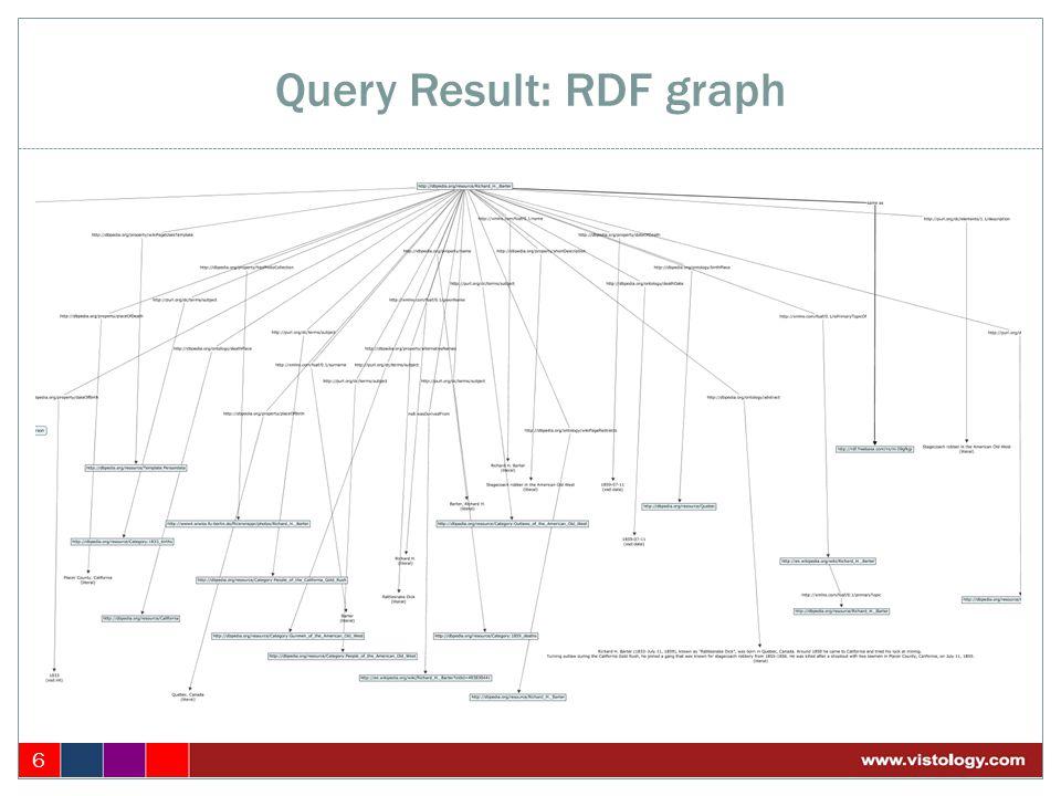 Query Result: RDF graph 6