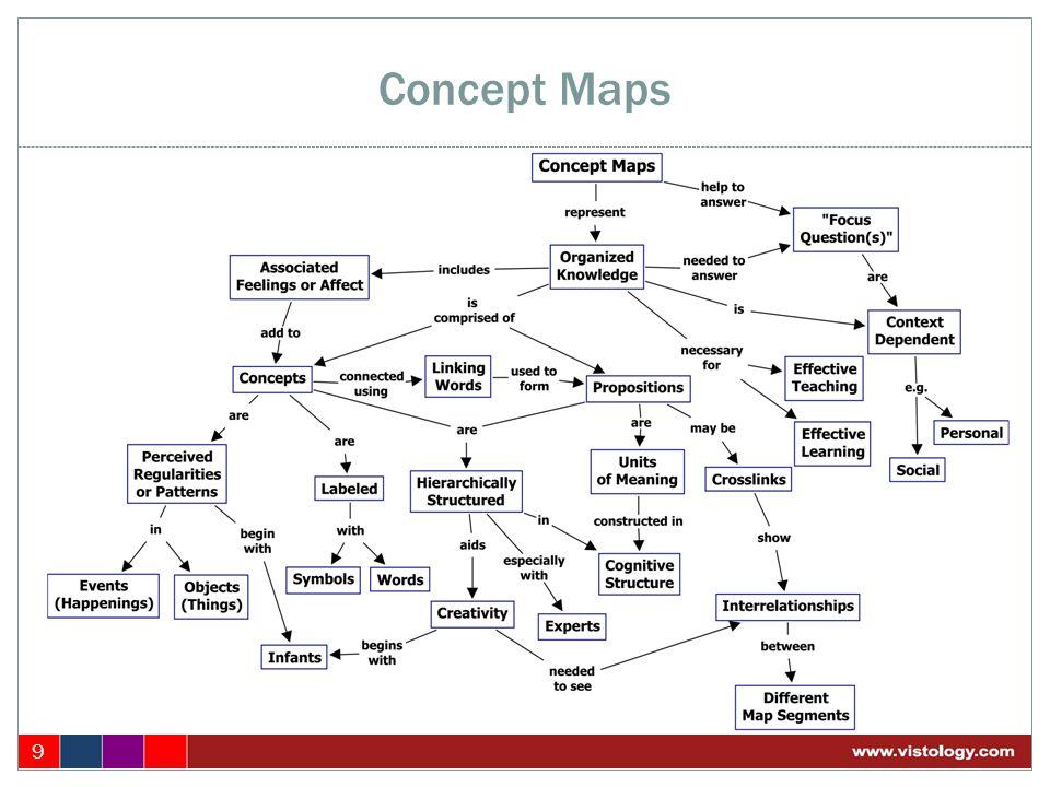 Concept Maps 9