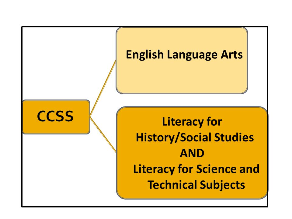 CCSS English Language Arts Literacy for History/Social Studies AND Literacy for Science and Technical Subjects