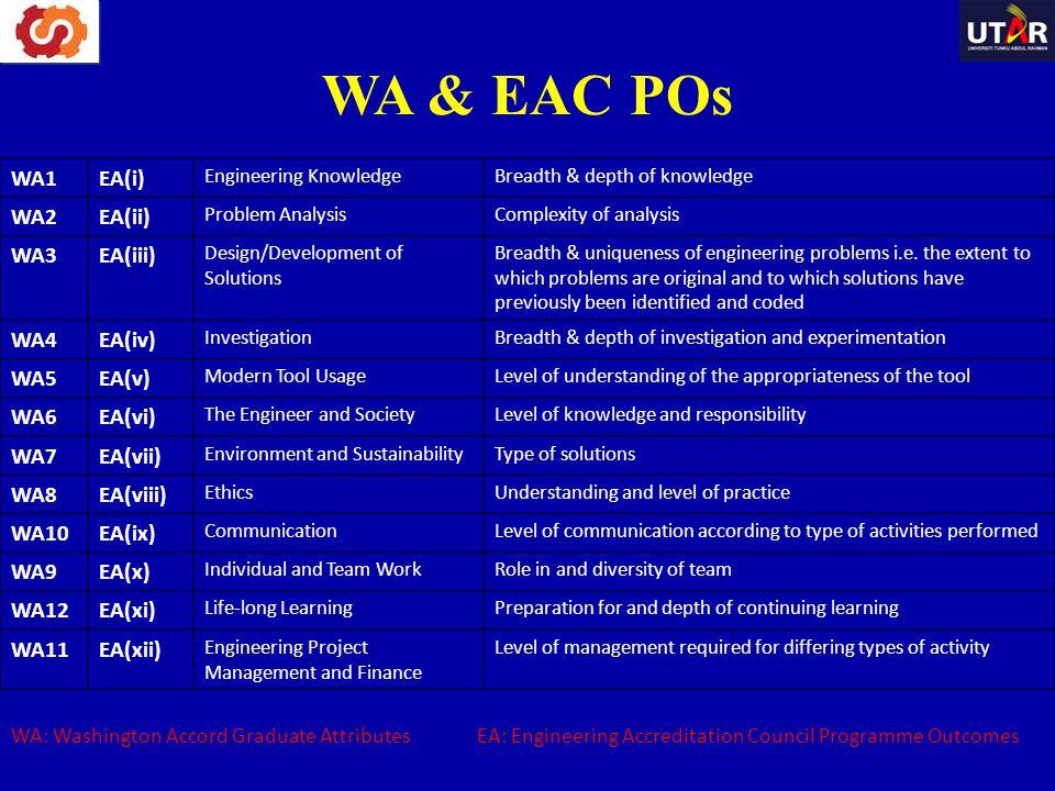 WA & EAC POs WA: Washington Accord Graduate Attributes EA: Engineering Accreditation Council Programme Outcomes WA1EA(i) Engineering KnowledgeBreadth