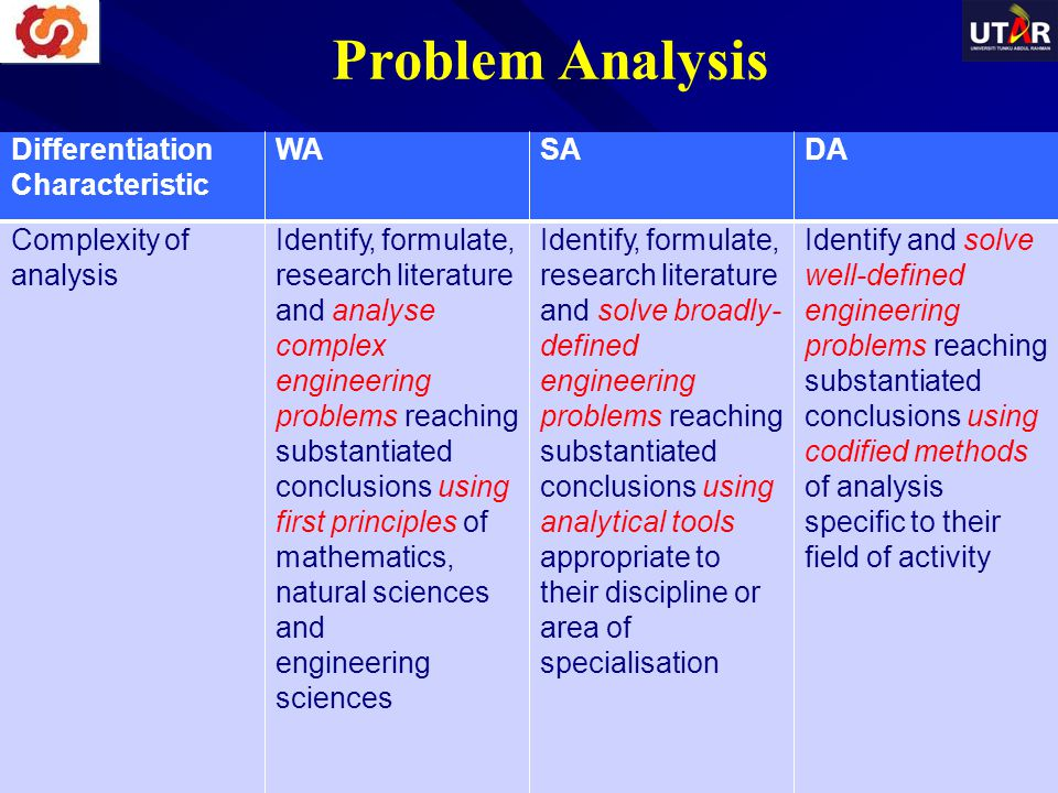Problem Analysis Differentiation Characteristic WASADA Complexity of analysis Identify, formulate, research literature and analyse complex engineering