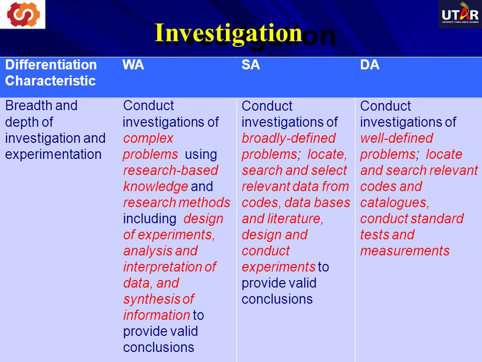 Investigation Differentiation WA Characteristic SADA Breadth and Conduct depth of investigations of investigation and complex experimentation problems