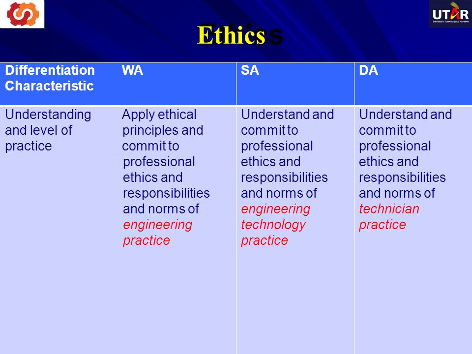 Ethics Differentiation WA Characteristic SADA Understanding Apply ethical and level of principles and practice commit to professional ethics and respo