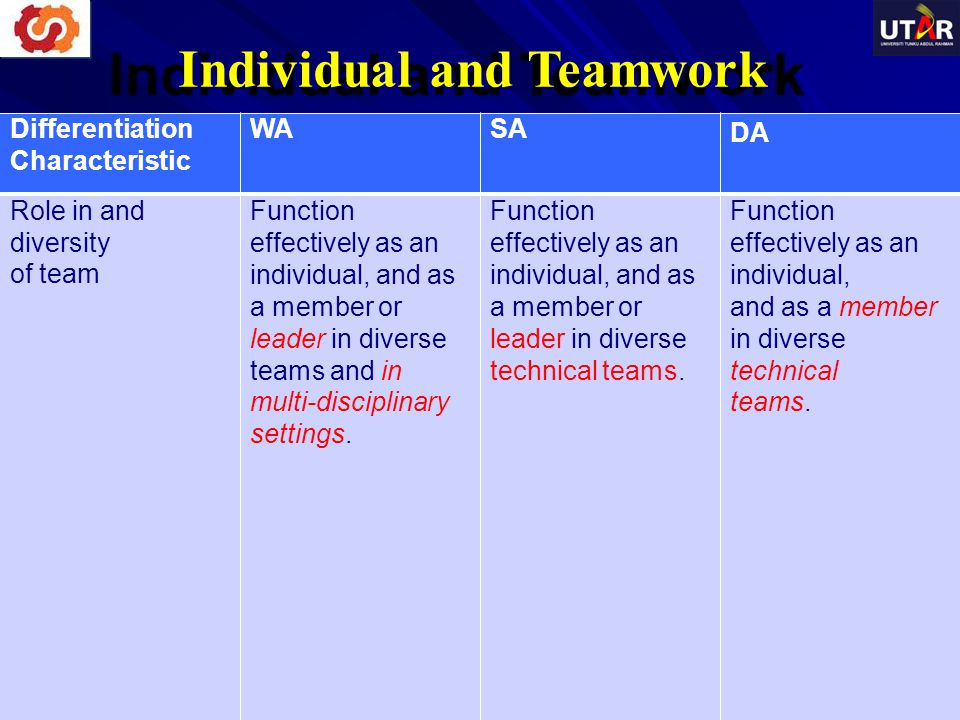 Individual and Teamwork Differentiation Characteristic WASA DA Role in and diversity of team Function effectively as an individual, and as a member or