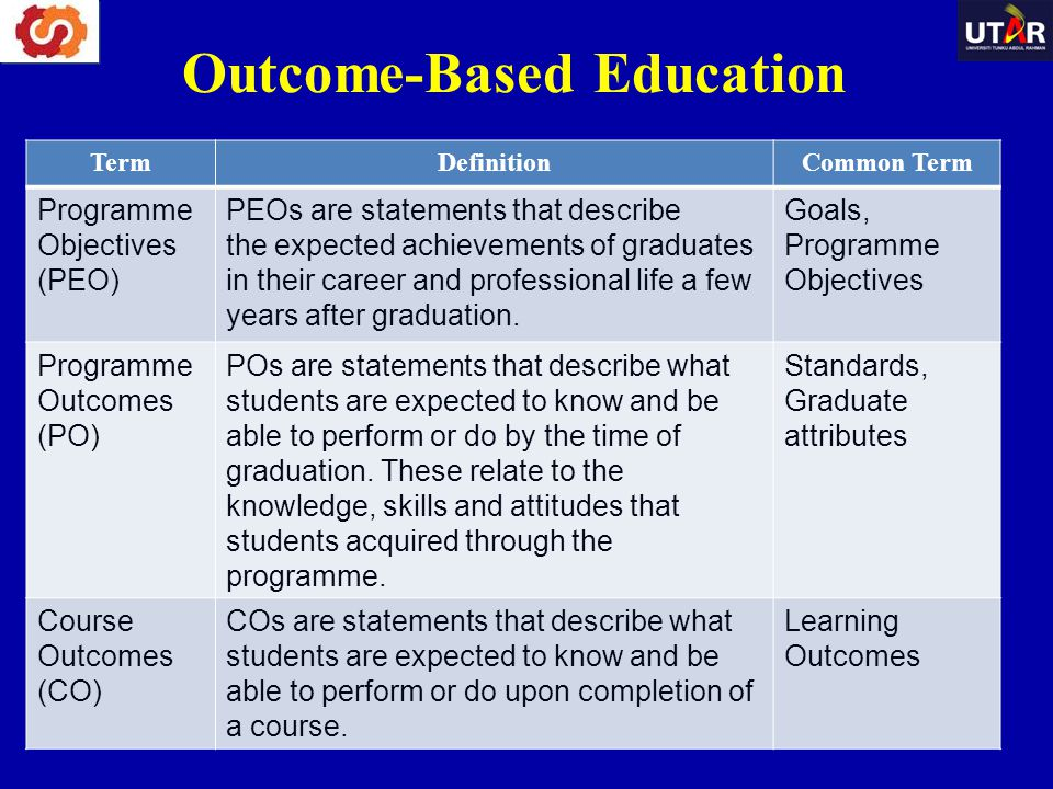 TermDefinitionCommon Term Programme Objectives (PEO) PEOs are statements that describe the expected achievements of graduates in their career and prof