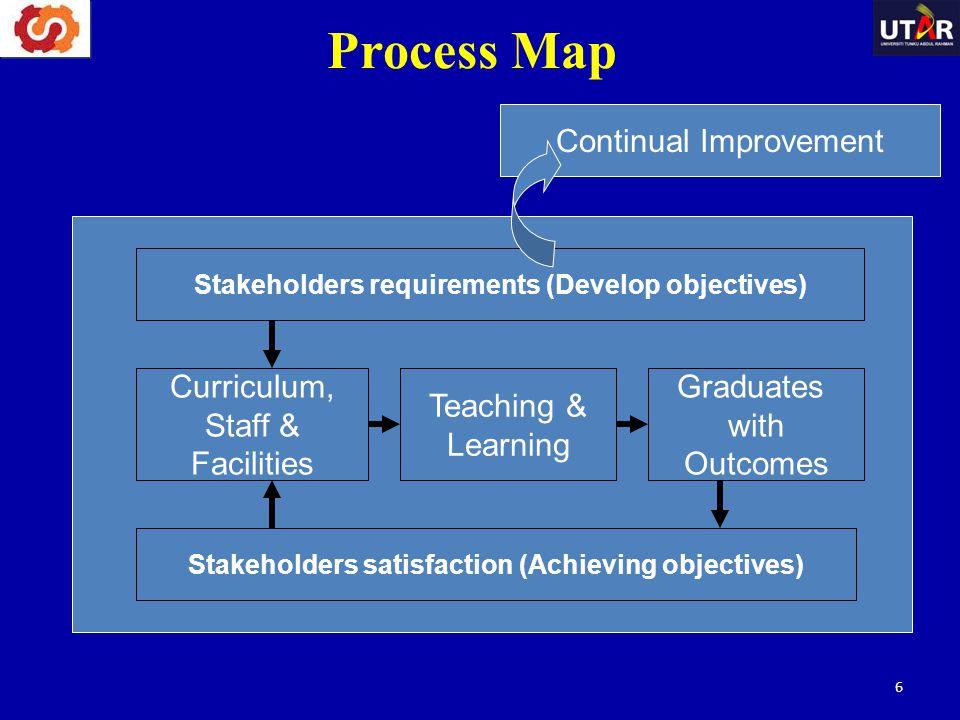 New Terminologies Knowledge Profile (WK) Complex Problem Solving (WP) Complex Engineering Activities (EA) Generic Attributes (WA)