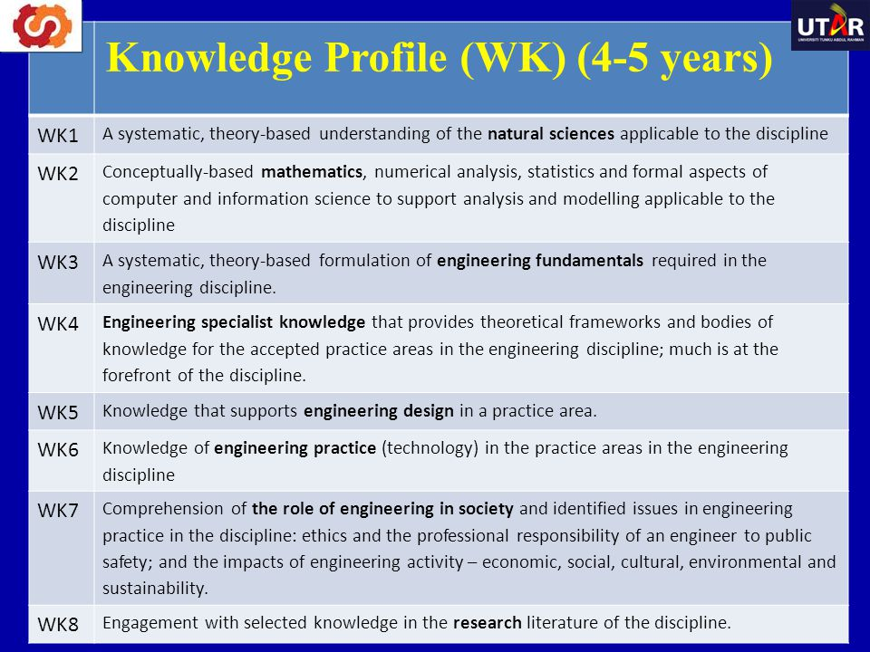 (ii) Problem Analysis - Complexity of analysis (WA2) Identify, formulate, research literature and analyse complex engineering problems reaching substantiated conclusions using first principles of mathematics, natural sciences and engineering sciences.