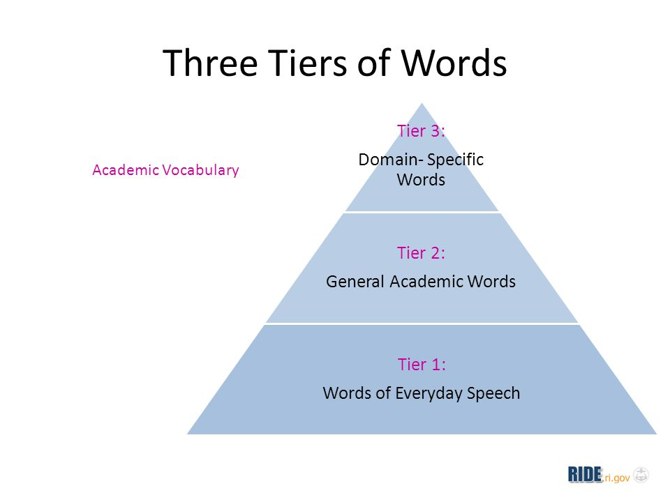 Access to Complex Texts Tier Three words often receive the most instructional time and attention because they: are unfamiliar to most students contain ideas necessary to a new topic are important to specific subject areas Tier Two words are not unique to a particular discipline, therefore are not usually the focus of vocabulary instruction, however they are: far less well defined by contextual clues far less likely to be defined explicitly within a text than Tier Three words frequently encountered in all sorts of texts powerful because of their wide applicability to many sorts of reading.