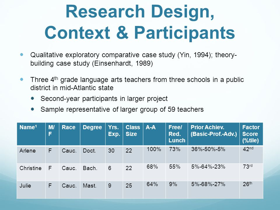 Research Design, Context & Participants Qualitative exploratory comparative case study (Yin, 1994); theory- building case study (Einsenhardt, 1989) Three 4 th grade language arts teachers from three schools in a public district in mid-Atlantic state Second-year participants in larger project Sample representative of larger group of 59 teachers Name 1 M/ F RaceDegreeYrs.