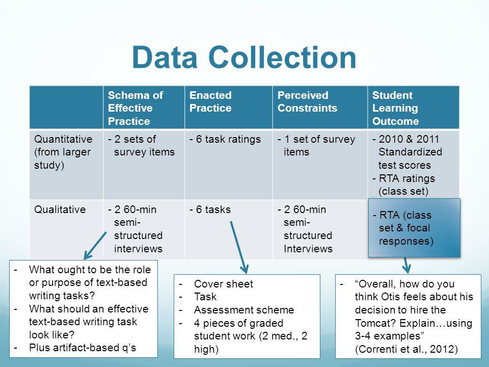 Data Collection Schema of Effective Practice Enacted Practice Perceived Constraints Student Learning Outcome Quantitative (from larger study) - 2 sets of survey items - 6 task ratings- 1 set of survey items - 2010 & 2011 Standardized test scores - RTA ratings (class set) Qualitative- 2 60-min semi- structured interviews - 6 tasks- 2 60-min semi- structured Interviews - RTA (class set & focal responses) -What ought to be the role or purpose of text-based writing tasks.