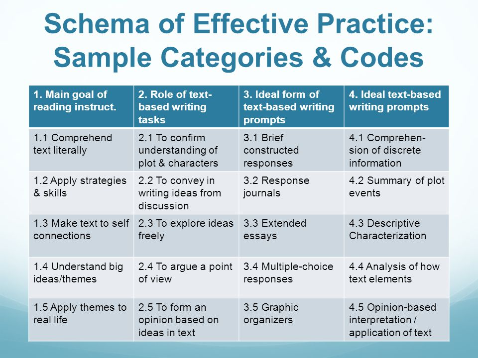 Schema of Effective Practice: Sample Categories & Codes 1.