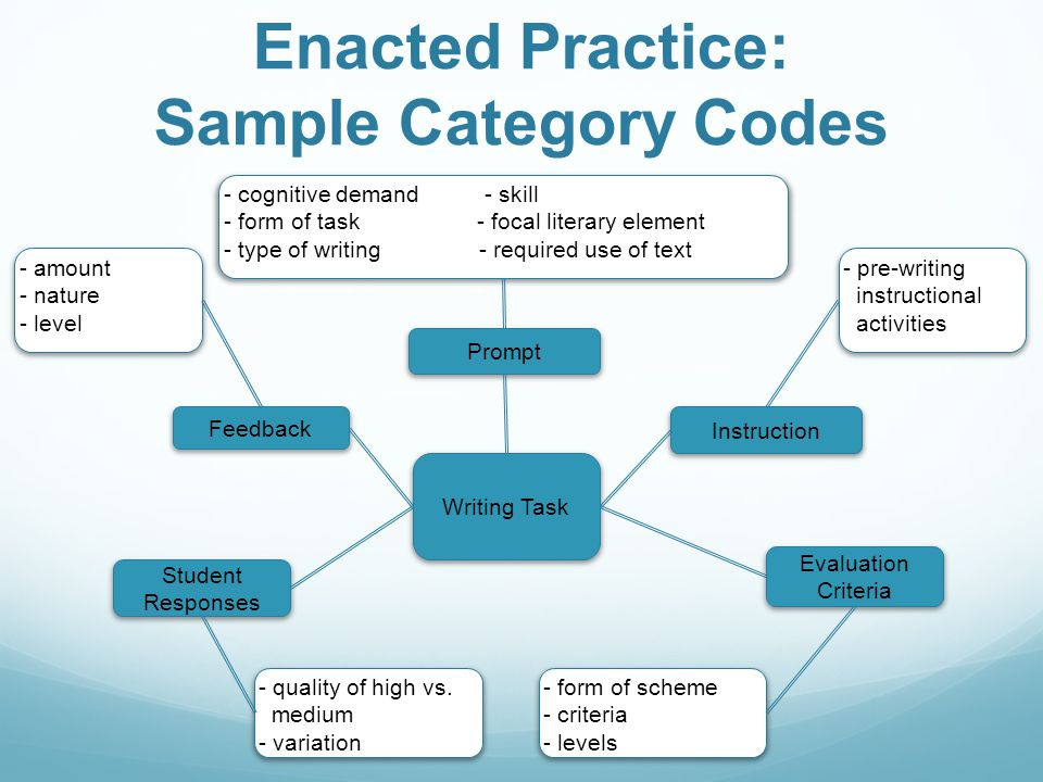 Enacted Practice: Sample Category Codes Writing Task Instruction Evaluation Criteria Feedback Student Responses Prompt - cognitive demand - skill - form of task - focal literary element - type of writing - required use of text - pre-writing instructional activities - form of scheme - criteria - levels - quality of high vs.
