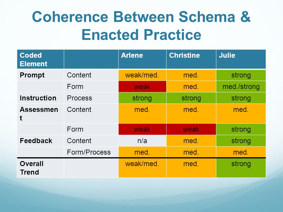 Coherence Between Schema & Enacted Practice Coded Element ArleneChristineJulie PromptContentweak/med.med.strong Formweakmed.med./strong InstructionProcessstrong Assessmen t Contentmed.