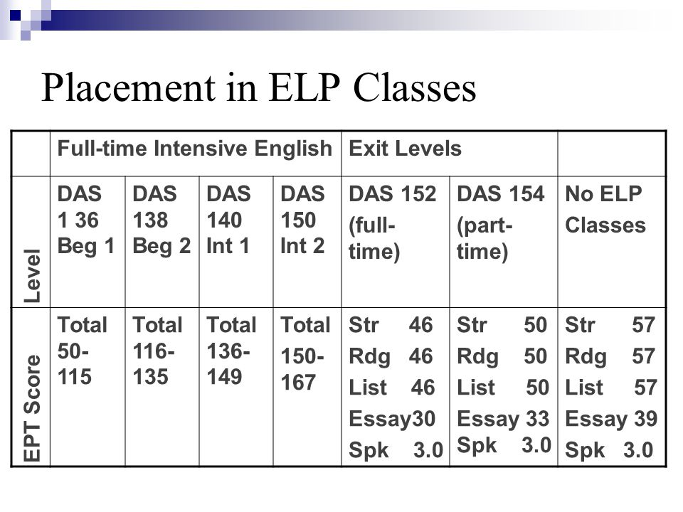 Placement in ELP Classes Full-time Intensive EnglishExit Levels Level DAS 1 36 Beg 1 DAS 138 Beg 2 DAS 140 Int 1 DAS 150 Int 2 DAS 152 (full- time) DA