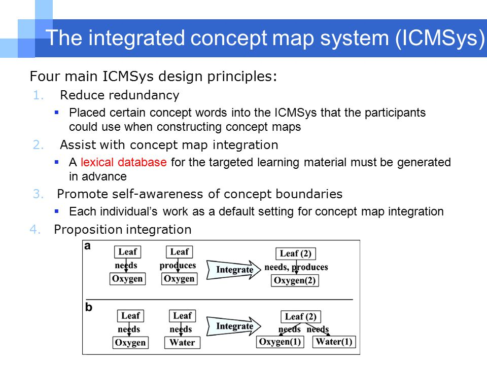 The integrated concept map system (ICMSys) Four main ICMSys design principles: 1.Reduce redundancy  Placed certain concept words into the ICMSys that the participants could use when constructing concept maps 2.Assist with concept map integration  A lexical database for the targeted learning material must be generated in advance 3.Promote self-awareness of concept boundaries  Each individual's work as a default setting for concept map integration 4.Proposition integration