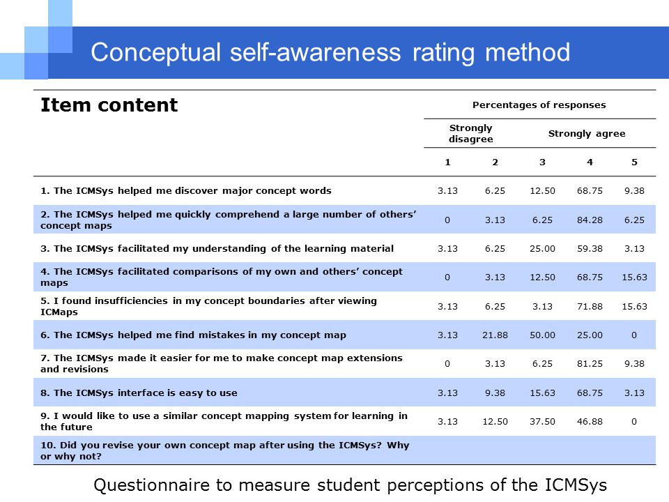 Conceptual self-awareness rating method Item content Percentages of responses Strongly disagree Strongly agree 12345 1.