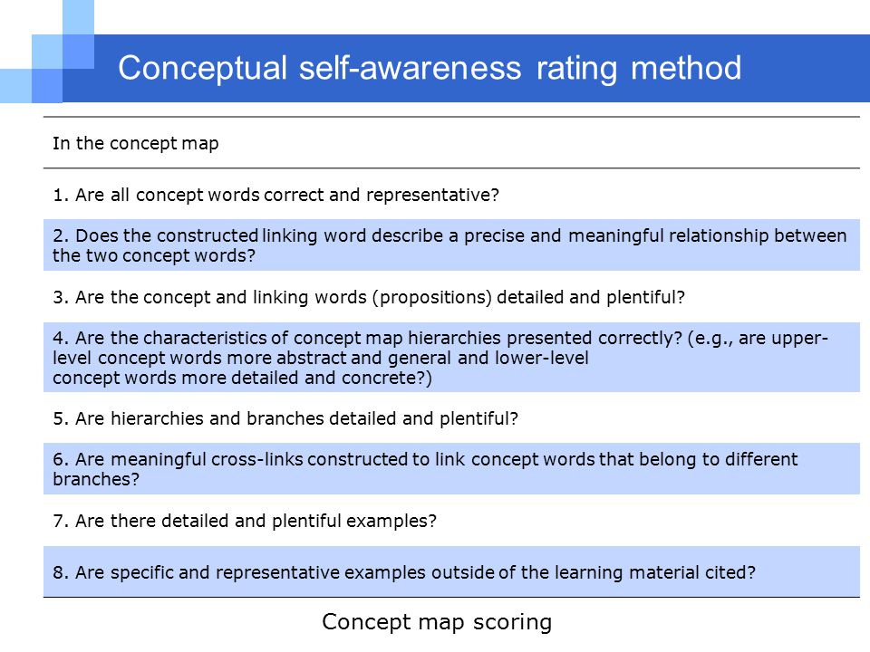 Conceptual self-awareness rating method In the concept map 1.