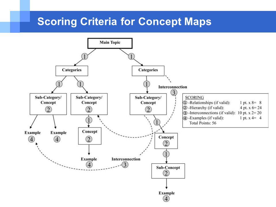Scoring Criteria for Concept Maps