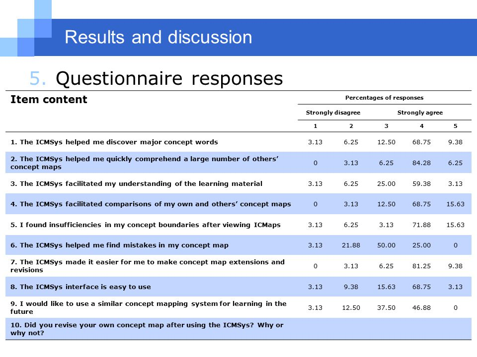 5.Questionnaire responses Item content Percentages of responses Strongly disagreeStrongly agree 12345 1.