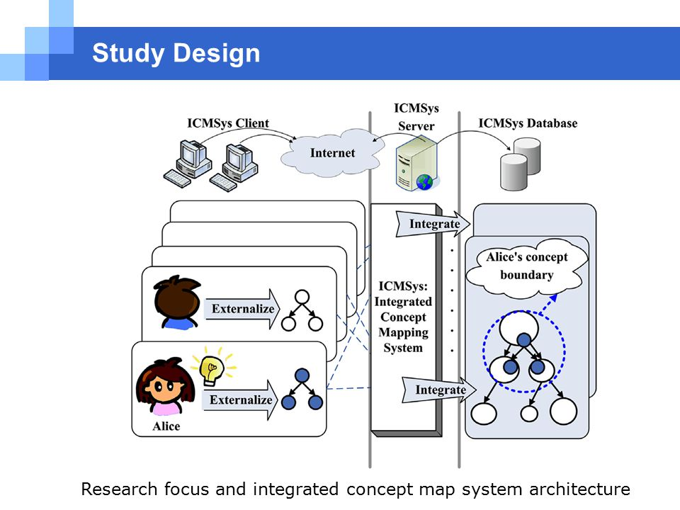 Study Design Research focus and integrated concept map system architecture