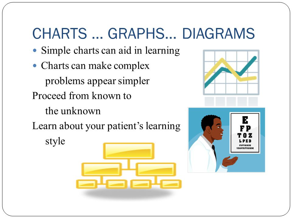 CHARTS … GRAPHS… DIAGRAMS Simple charts can aid in learning Charts can make complex problems appear simpler Proceed from known to the unknown Learn about your patient's learning style