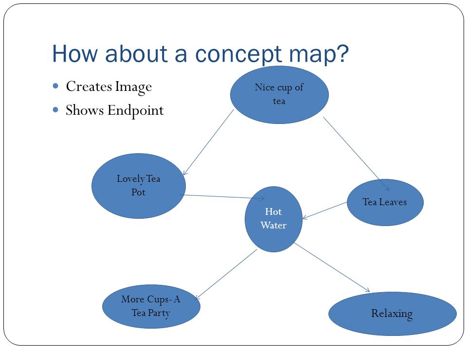 How about a concept map.