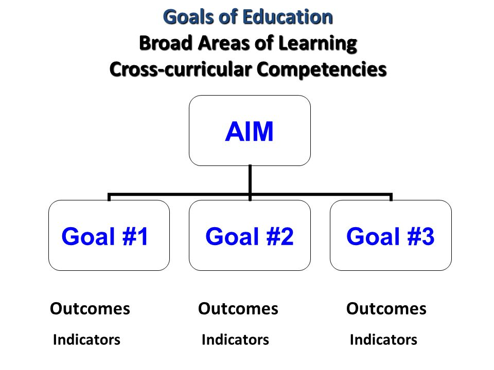 Goals of Education Broad Areas of Learning Cross-curricular Competencies AIM Goal #1Goal #2Goal #3 OutcomesOutcomesOutcomes Indicators Indicators Indicators