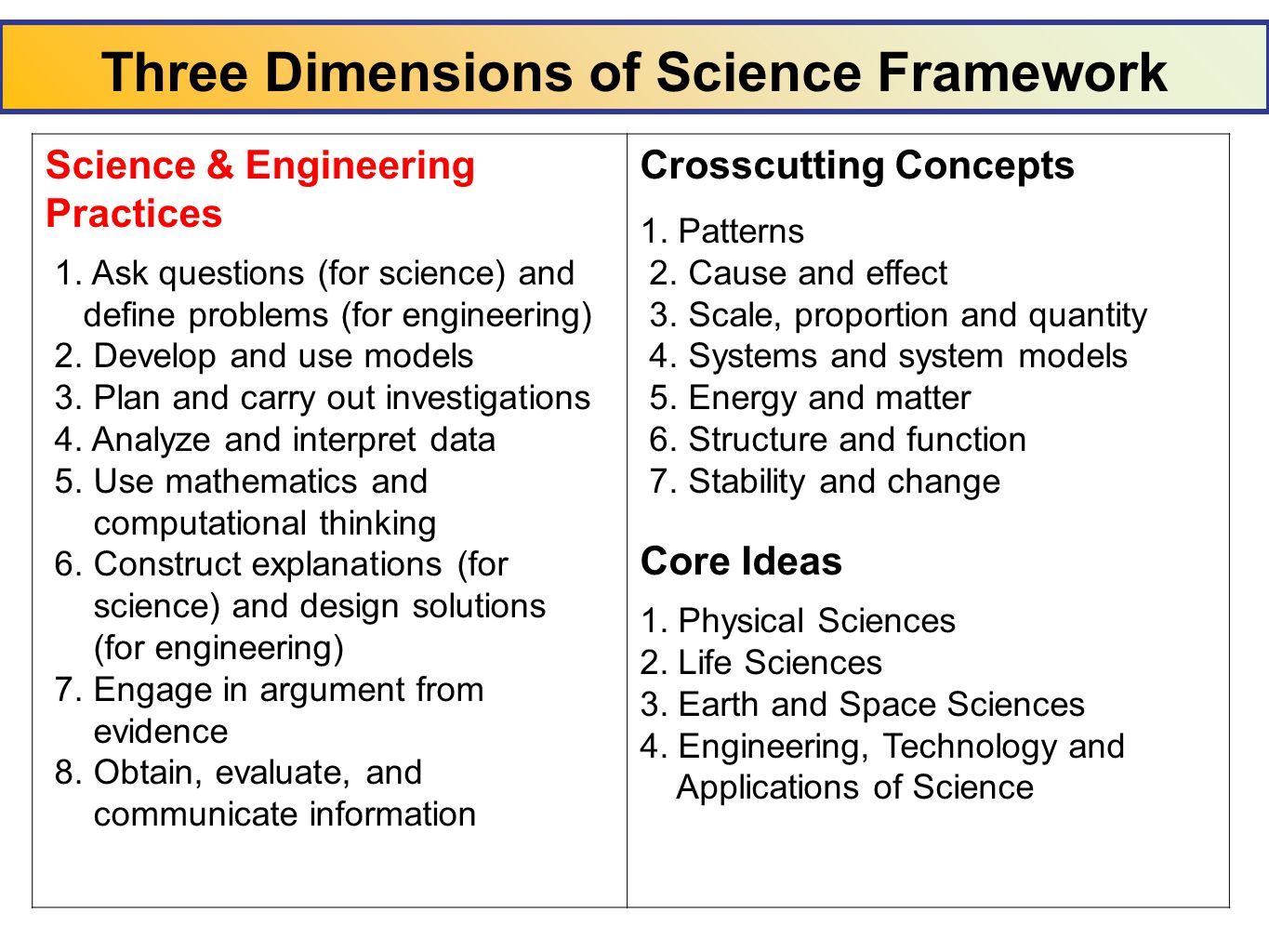 Three Dimensions of Science Framework Science & Engineering Practices 1.