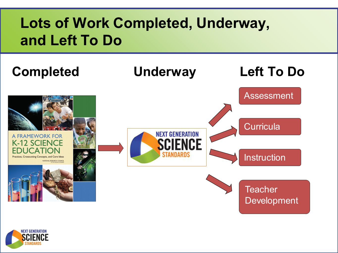 Lots of Work Completed, Underway, and Left To Do CompletedUnderwayLeft To Do InstructionCurricula Assessment s Teacher Development