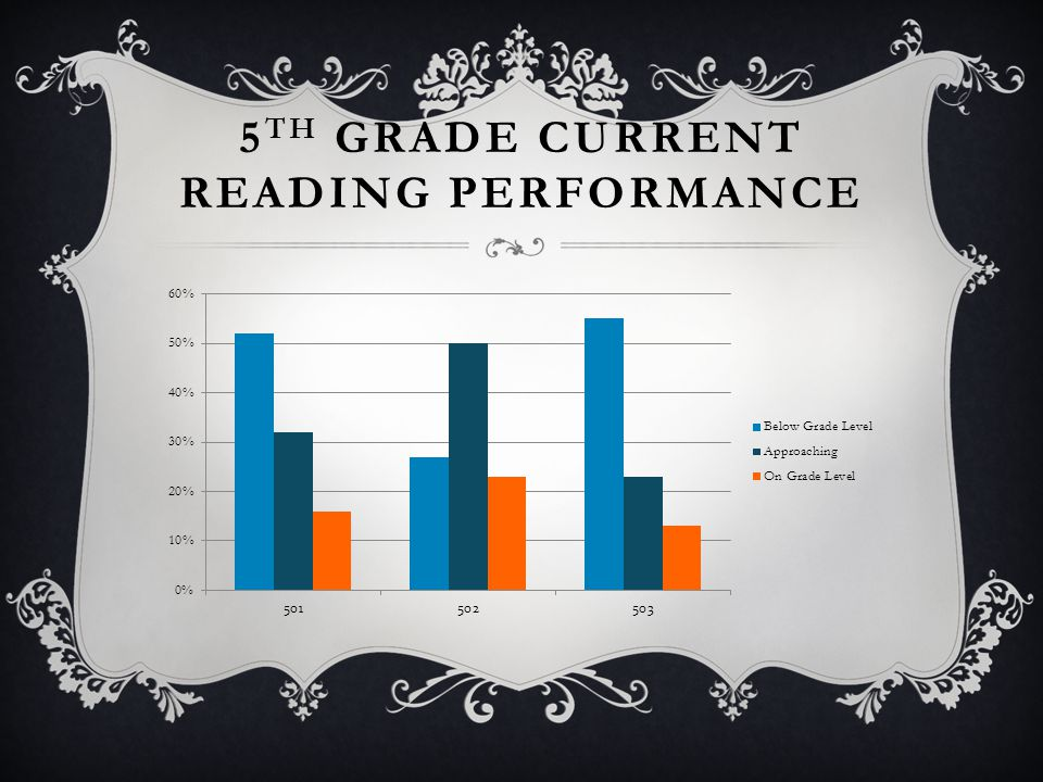 5 TH GRADE CURRENT READING PERFORMANCE