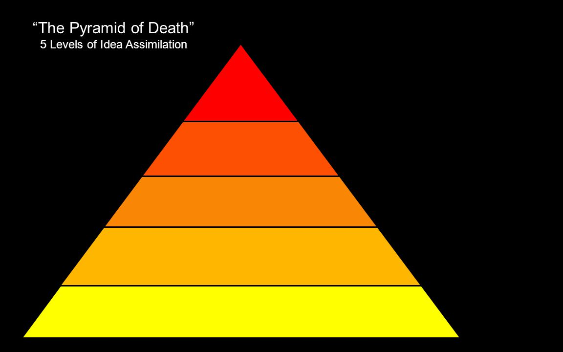 The Pyramid of Death 5 Levels of Idea Assimilation