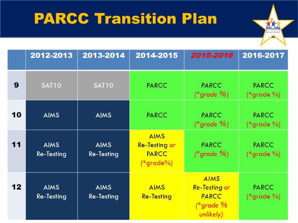 PARCC Transition Plan 2012-20132013-20142014-20152015-20162016-2017 9 SAT10 PARCC (*grade %) PARCC (*grade %) 10 AIMS PARCC (*grade %) PARCC (*grade %) 11 AIMS Re-Testing AIMS Re-Testing AIMS Re-Testing or PARCC (*grade%) PARCC (*grade %) PARCC (*grade %) 12 AIMS Re-Testing AIMS Re-Testing AIMS Re-Testing AIMS Re-Testing or PARCC (*grade % unlikely) PARCC (*grade %)